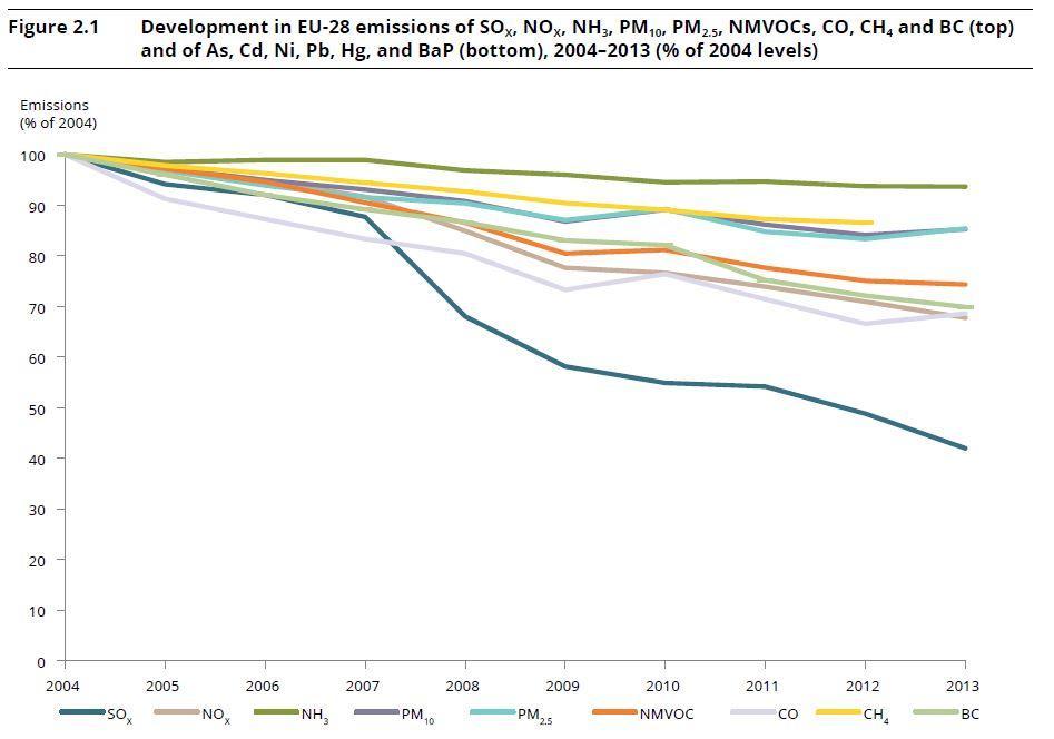 Evoluzione (2004-2013) delle emissioni dei principali inquinanti atmosferici in Europa (fonte 1).