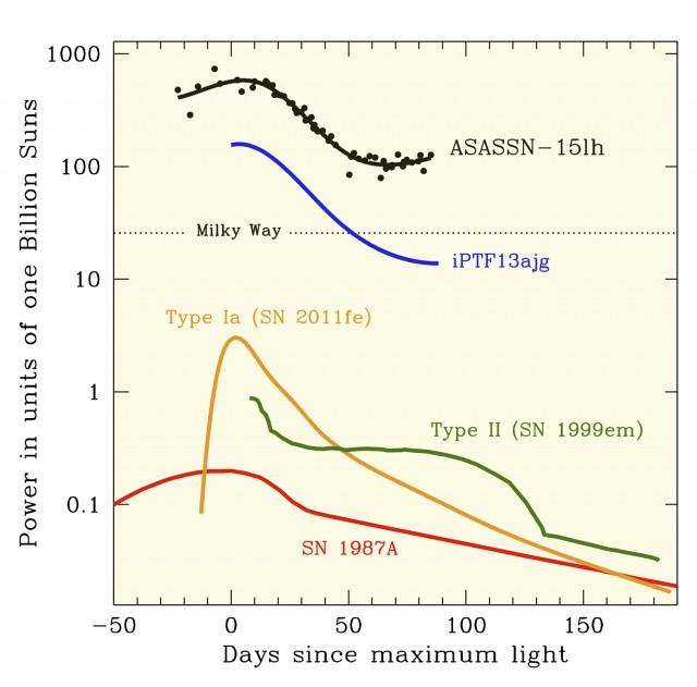 Curve di luce di varie supernovae a confronto in scala logaritmica; in cima ASAS-SN-15lh. (Credits: il team di ASAS-SN)