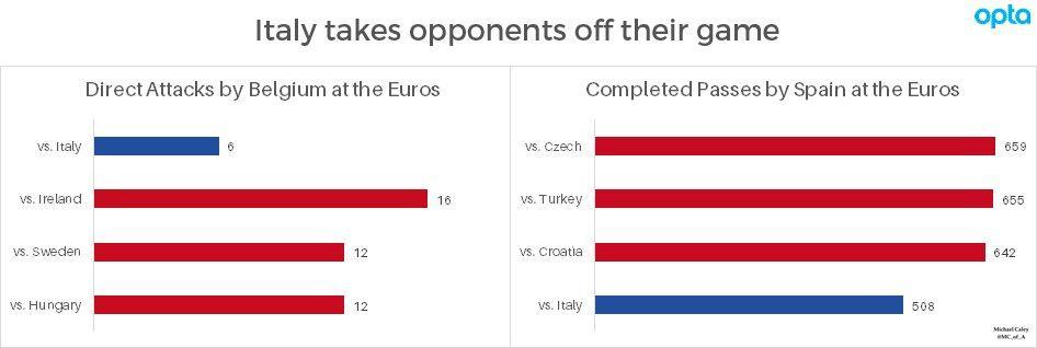 Statistiche Passaggi: Numero di attacchi e passaggi del Belgio e della Spagna durante le partite di Euro16. Come si deduce l'Italia ha goduto di un ottima difesa durante questo campionato.