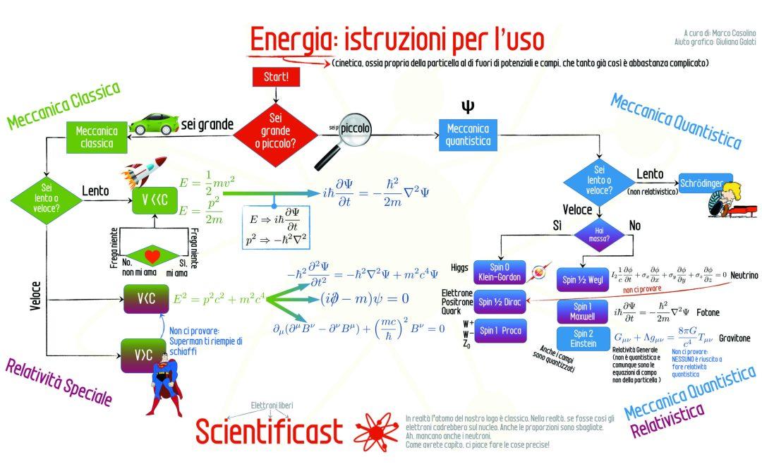 Energia: che cos'è?