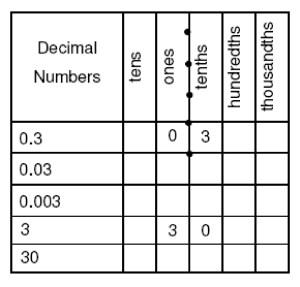 412B Decimals | SciMathMN