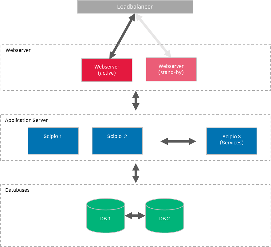 Example: A typical cluster setup