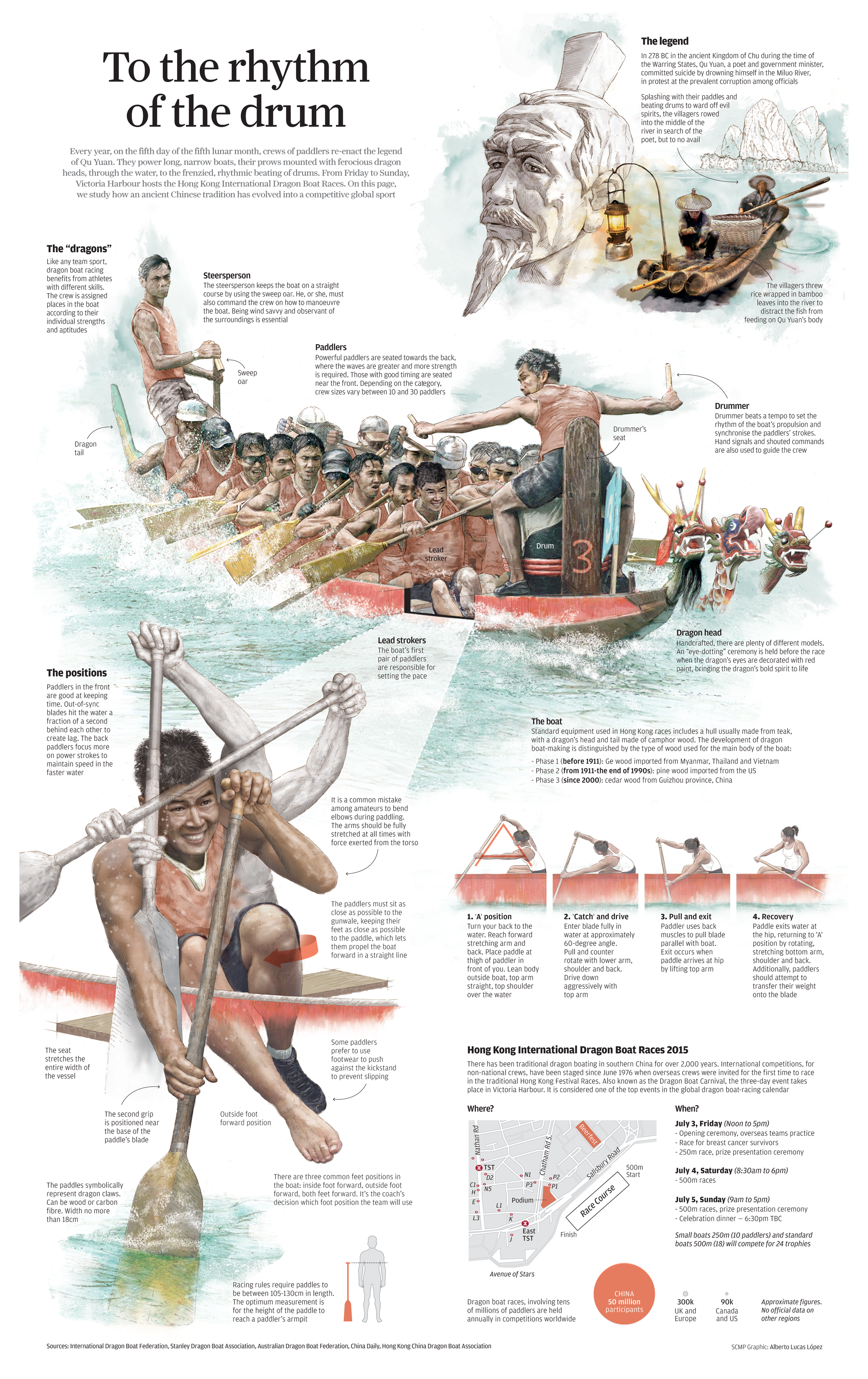 Infographic How Dragon Boating Evolved From An Ancient