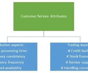 Customer service attributes (Distribution aspects)