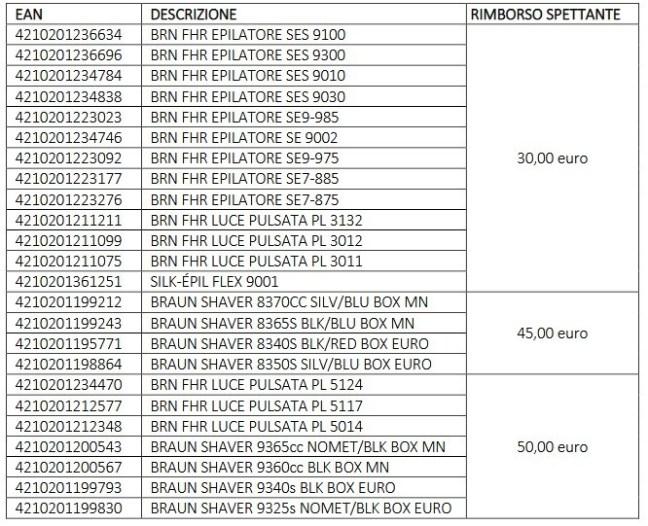 www.scontrinofelice.it cashback braun winter2020 Cashback Braun Winter 2020: ricevi un rimborso fino a 50 euro