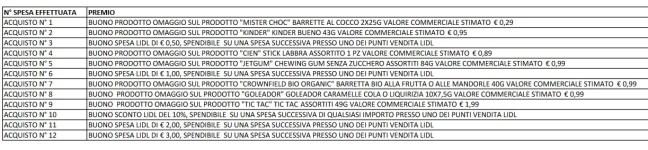 """www.scontrinofelice.it concorso lidl cancella e vinci in palio prodotti e buoni spesa cancella e vinci lidl plus Concorso Lidl """"Cancella e Vinci"""": in palio prodotti e buoni spesa"""