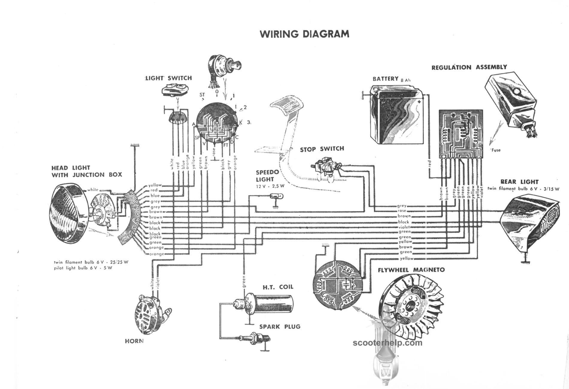 Lambretta Tv 175 Iii Owner S Manual