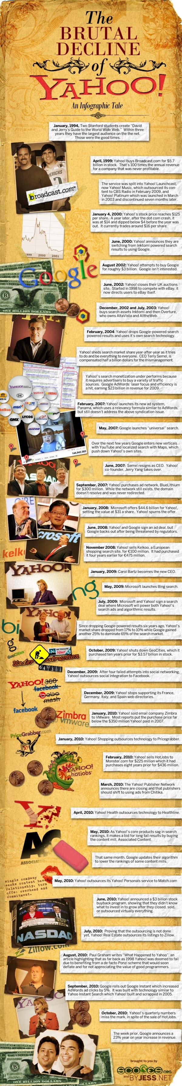 The Brutal Decline of Yahoo!