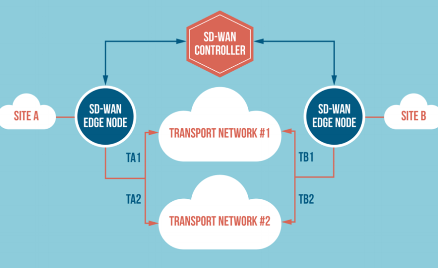 SD-WAN – Fact vs. Fiction