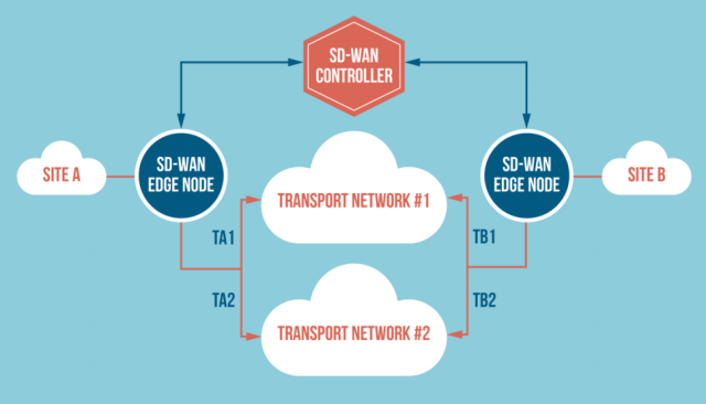 HOW SD-WAN WORKS