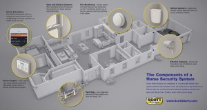 Exploring the Components of a Home Security System ~ Scott