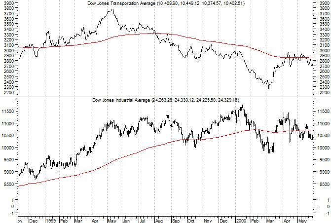 Dow Theory