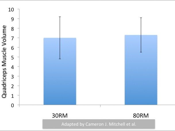 Change in Quadriceps Muscle Size