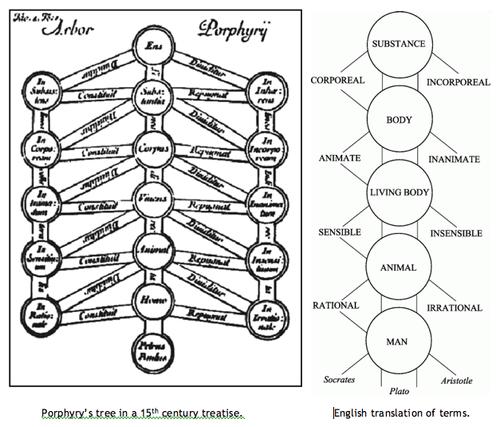 Porphyrian Tree: tree of Aristotle's categories from the 6th century. [via]