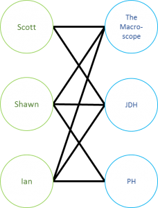 Scott, Ian, and Shawn's co-authorship network
