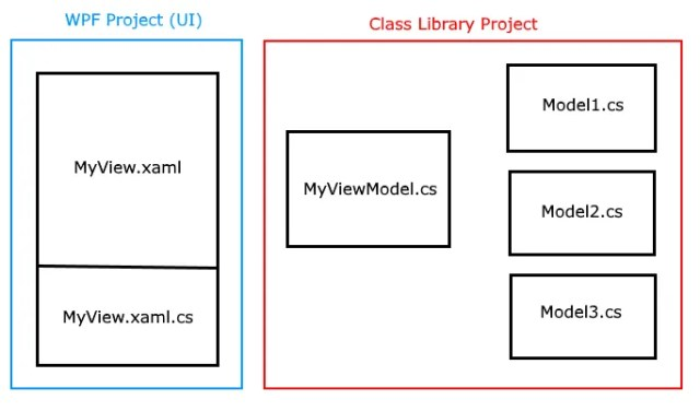 View (UI) file are the UI project. Models and ViewModels are in a Class Library project