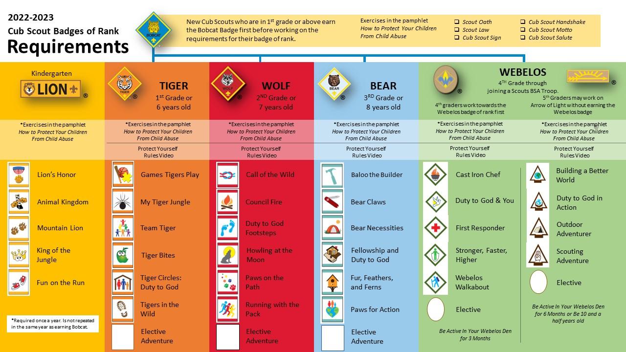 Cub Scouting Adventures