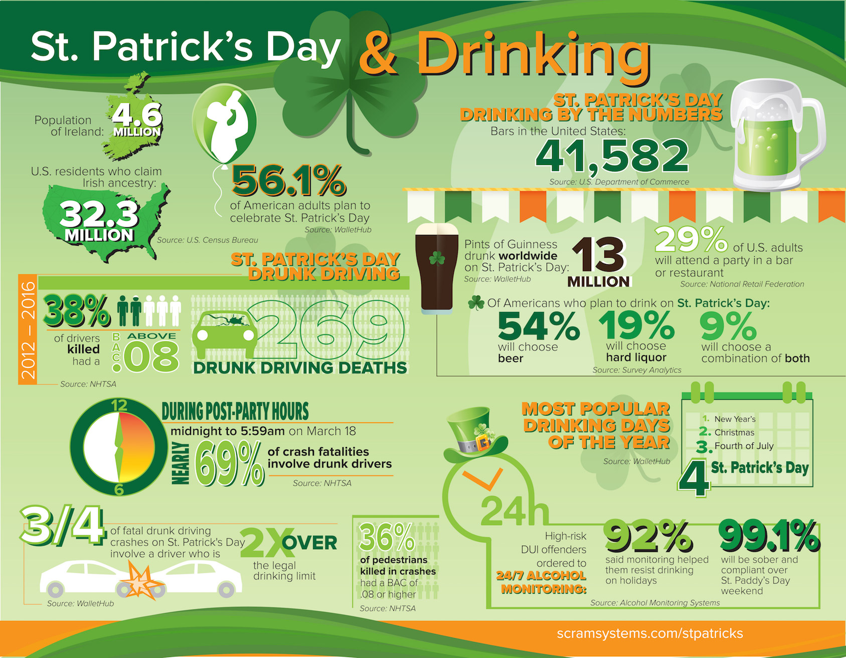 Surprising Stats About St Patrick S Day Amp Drinking