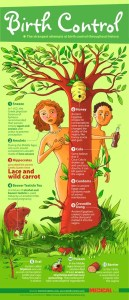 Crazy Contraception – Infographic