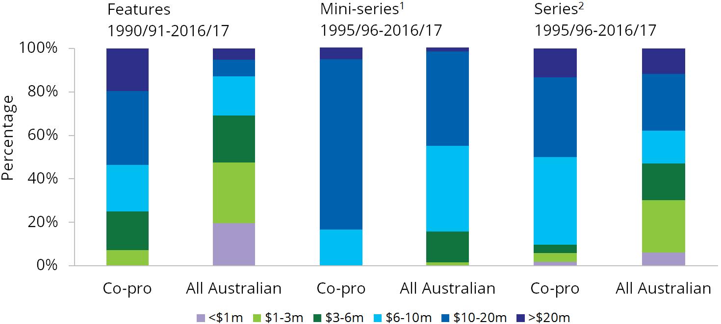 Co-production budget ranges.