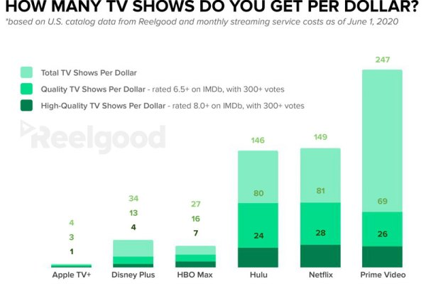graph of tv shows per dollar
