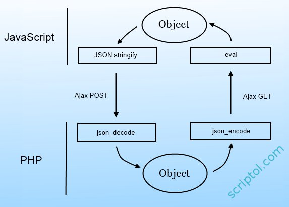 JSON-PHP