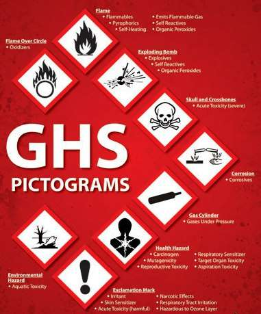 New Globally Harmonized System (GHS) Safety Data Sheets