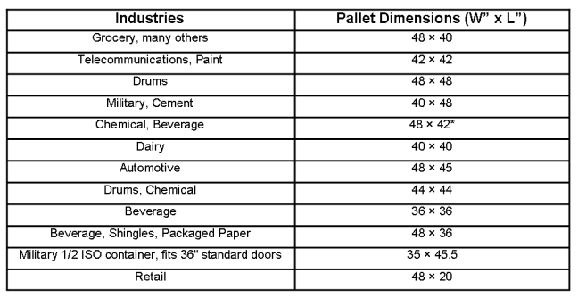 North American Pallet Sizes