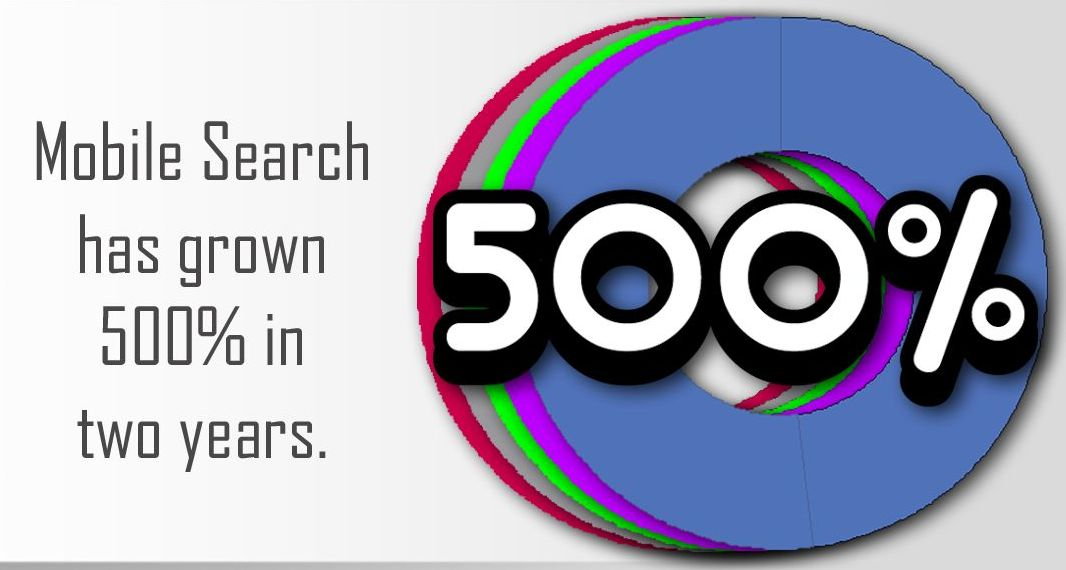 Mobile search has grown 500% in two years.