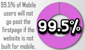 99.5% of mobile users will not go past the firstpage if the website is not built for mobile.