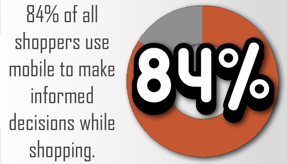 84% of shoppers user mobile to make informed decisions while shopping.