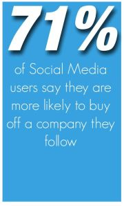 71% of Social Media users say they are more likely to buy off a company they follow