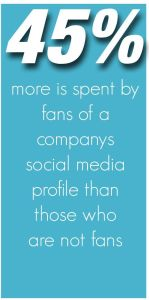 45% more is spent by fans of a company's social media profile than those who are not fans