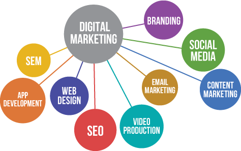 Why You Need Digital Marketing As a Brand