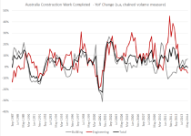 AU Construction Work Completed - YoY Change