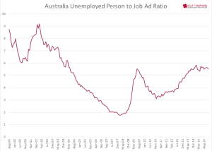 Australia Job to Unemployed Ratio Dec 2014