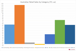 Australia retail sales by category - Nov 2014