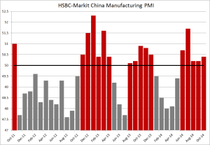 China flash manufacturing PMI - Sept 2014