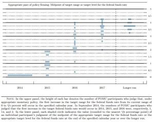 FOMC dots Dec 2014