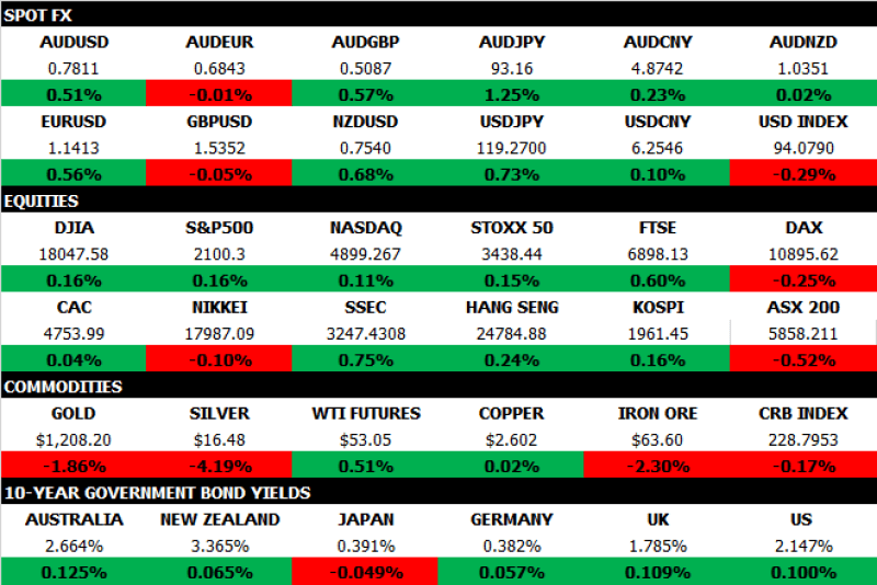 Market Map Feb 18 2015