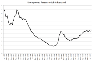 Oz unemployed to job available
