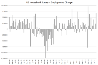 US househnold survey- Oct 2014
