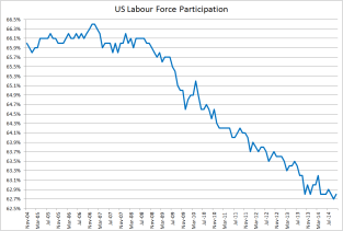 US participation - Oct 2014 (1)