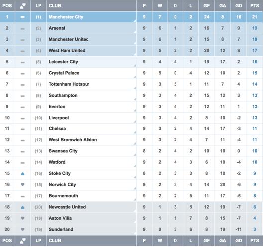 Premier-League-Football