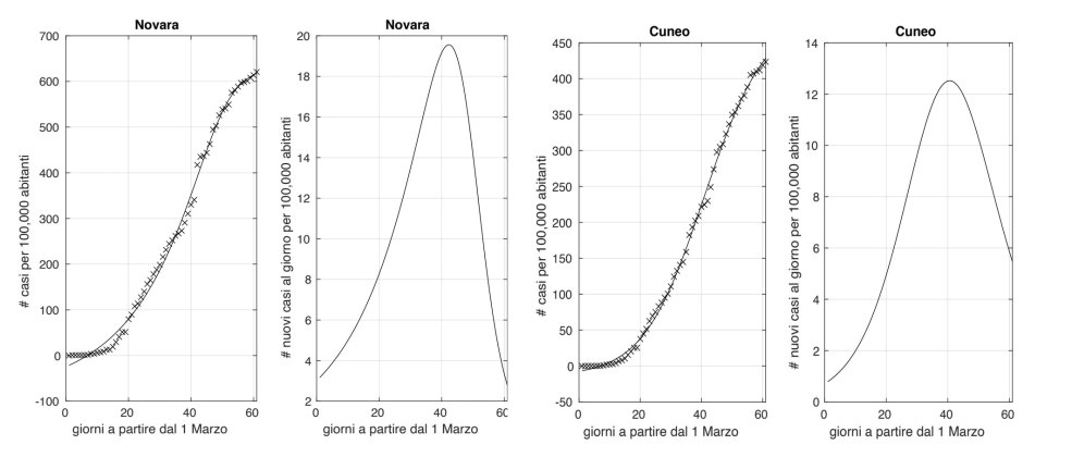 Novara e cuneo coronavirus