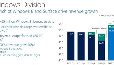 Microsoft تعلن عن نتائجها للربع الثاني المالي، أرباح ممتازة