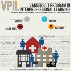 Interprofessional Education (IPE) | Southeast AIDS Education