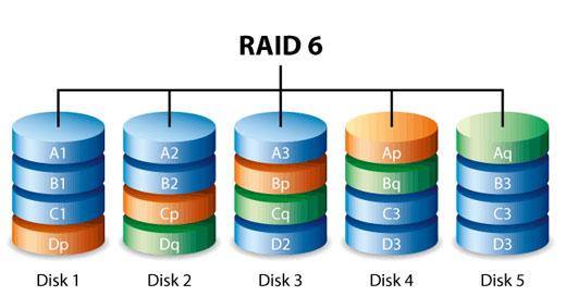 RAID-6