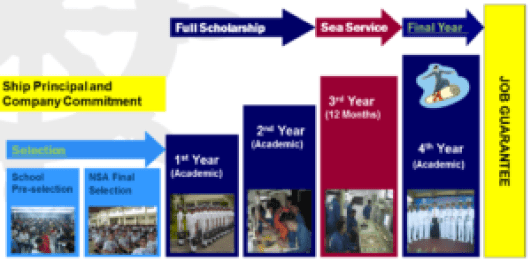 Structure layout for NSA scholars. From selection, full scholarship, sea service, until final year with job guarantee.