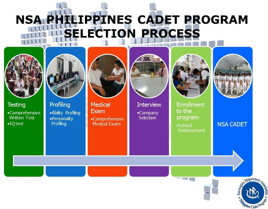 NSA Scholarship Program Selection process for applicants.